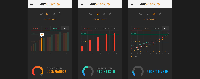 ADF - Active App - Stats